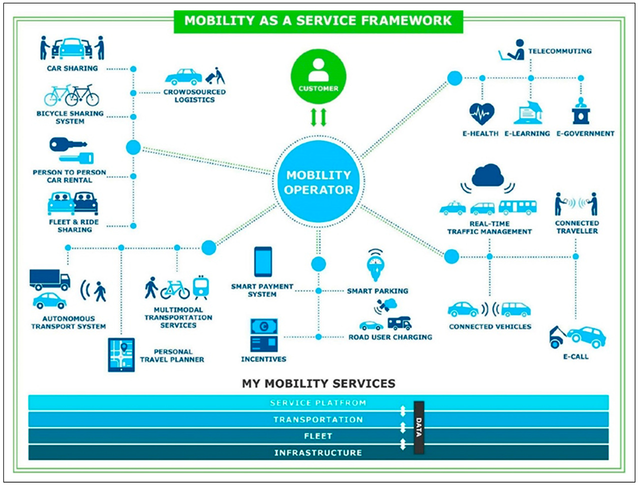 State of the Art of Mobility as a Service (MaaS) Ecosystems and Architectures—An Overview of, and a Definition, Ecosystem and System Architecture for Electric Mobility as a Service (eMaaS) (Image from Kivimäki et al.)
